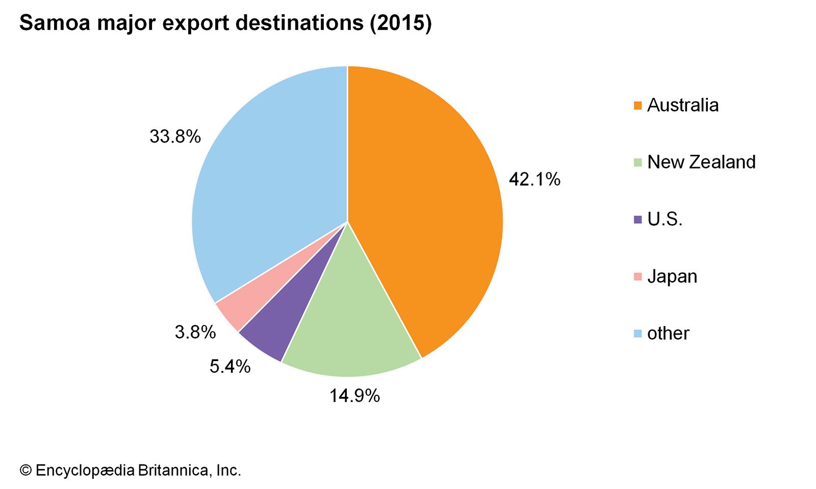 ساموا تشهد زيادة في السياحة الأوروبية