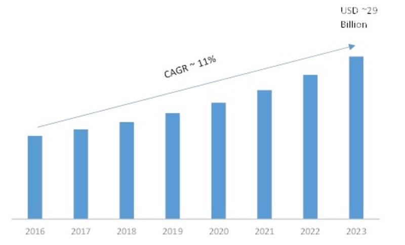 الهند من أسرع الاقتصاديات السياحية نمواً