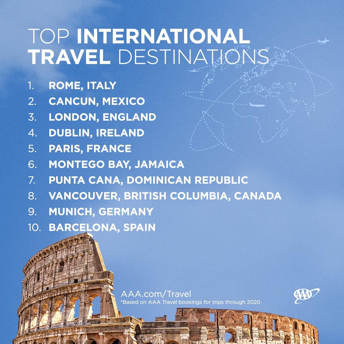 مؤسسة AAA الأمريكيون يحبون السفر الدولي والملايين يخططون للسفر إلى الخارج