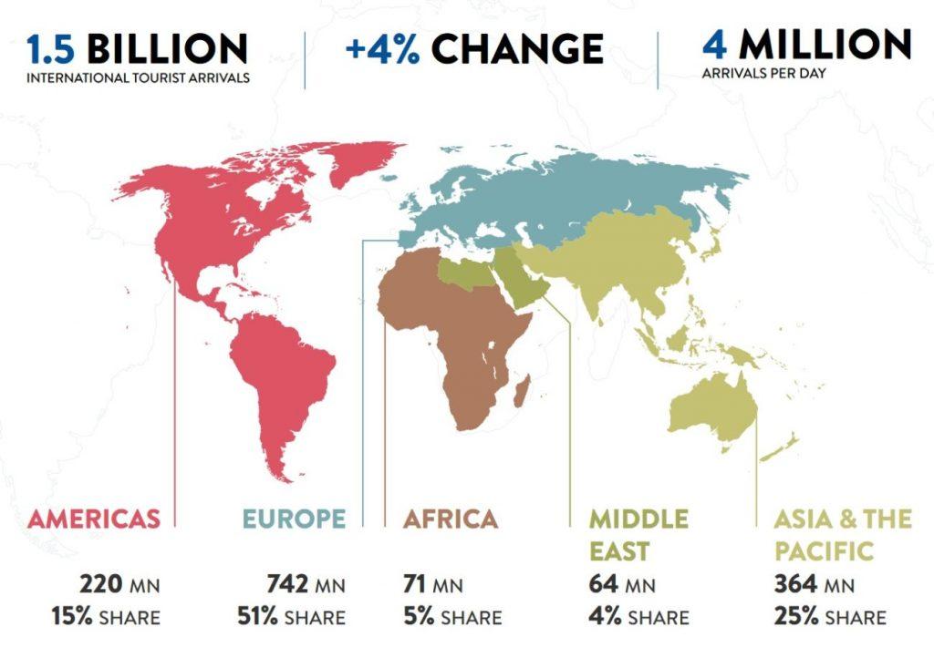 تباطؤ نمو السياحة الدولية في عام 2019